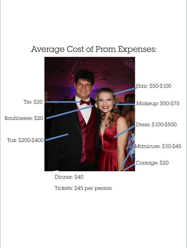 In+this+illustration%2C+we+used+a+picture+from+last+years+prom+to+show+the+prices+of+items+for+prom.+